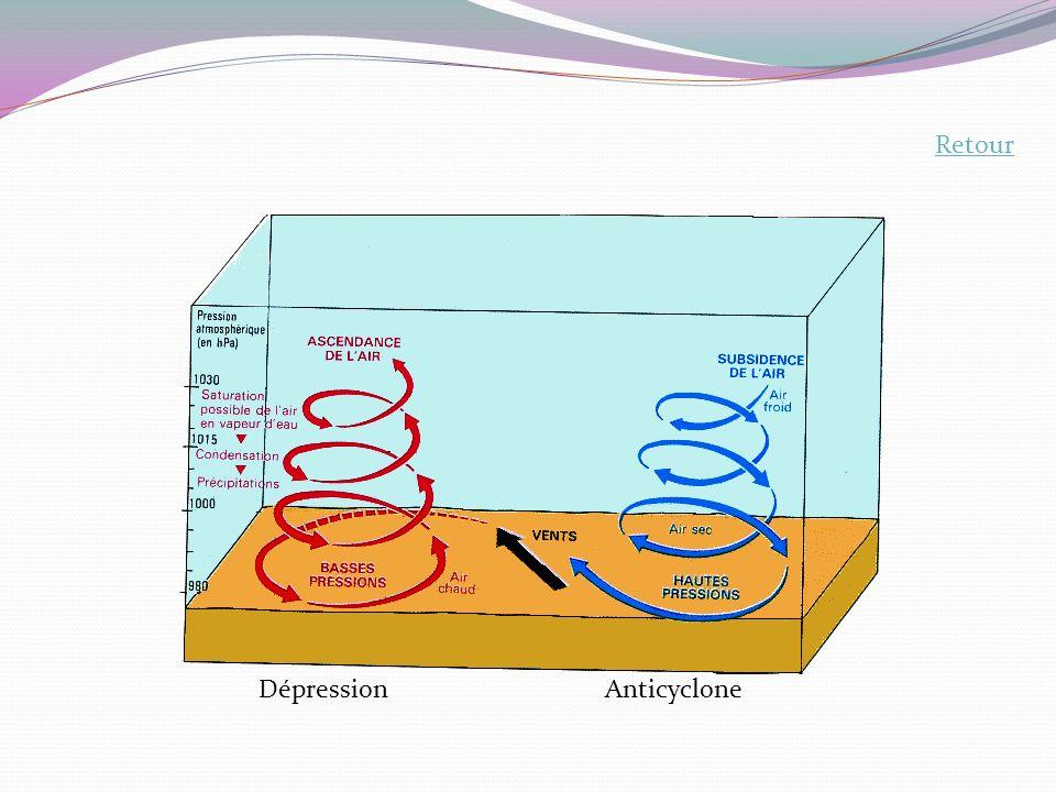 Retour Dépression Anticyclone