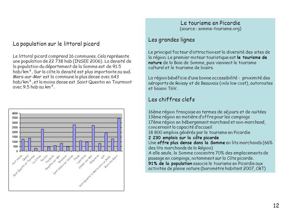 Le tourisme en Picardie
