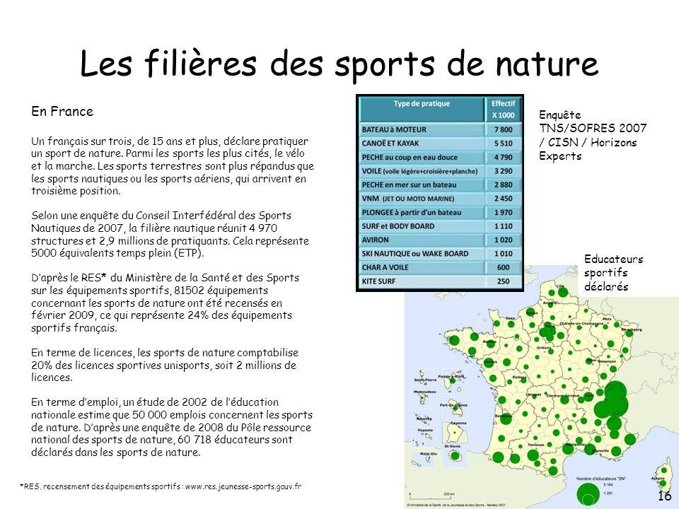 Les filières des sports de nature