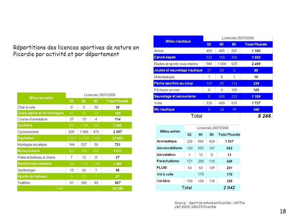 Répartitions des licences sportives de nature en Picardie par activité et par département