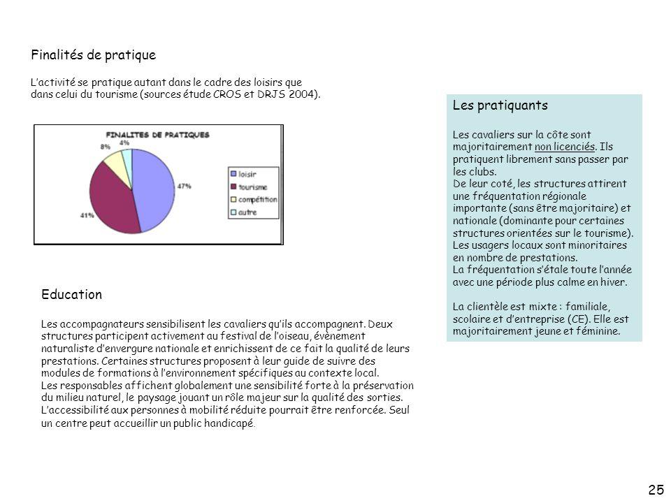 Finalités de pratique Les pratiquants Education 25