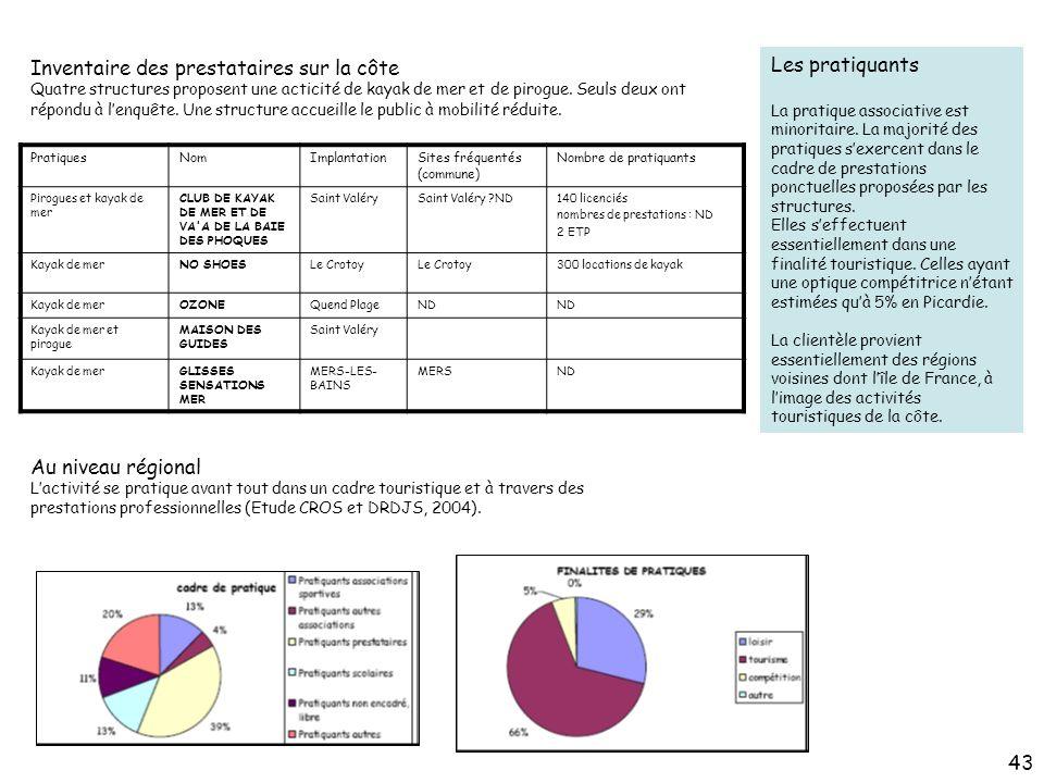 Les pratiquants La pratique associative est minoritaire. La majorité des pratiques s'exercent dans le cadre de prestations.