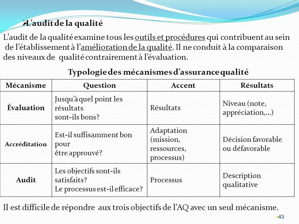 Typologie des mécanismes d'assurance qualité