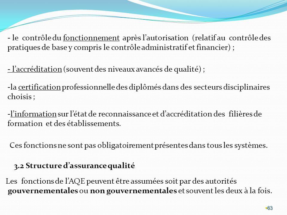- le contrôle du fonctionnement après l'autorisation (relatif au contrôle des pratiques de base y compris le contrôle administratif et financier) ;