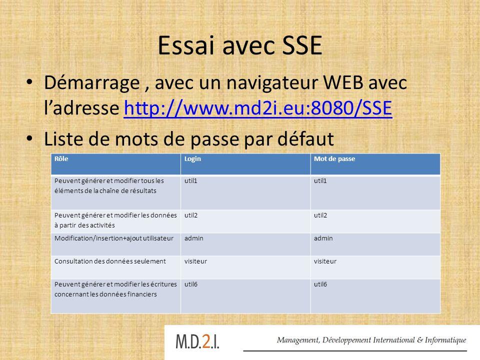Essai avec SSE Démarrage , avec un navigateur WEB avec l'adresse http://www.md2i.eu:8080/SSE. Liste de mots de passe par défaut.