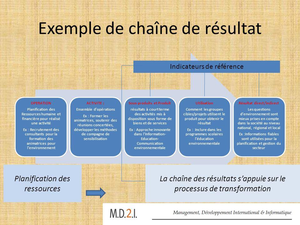 Exemple de chaîne de résultat