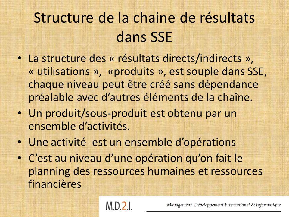 Structure de la chaine de résultats dans SSE