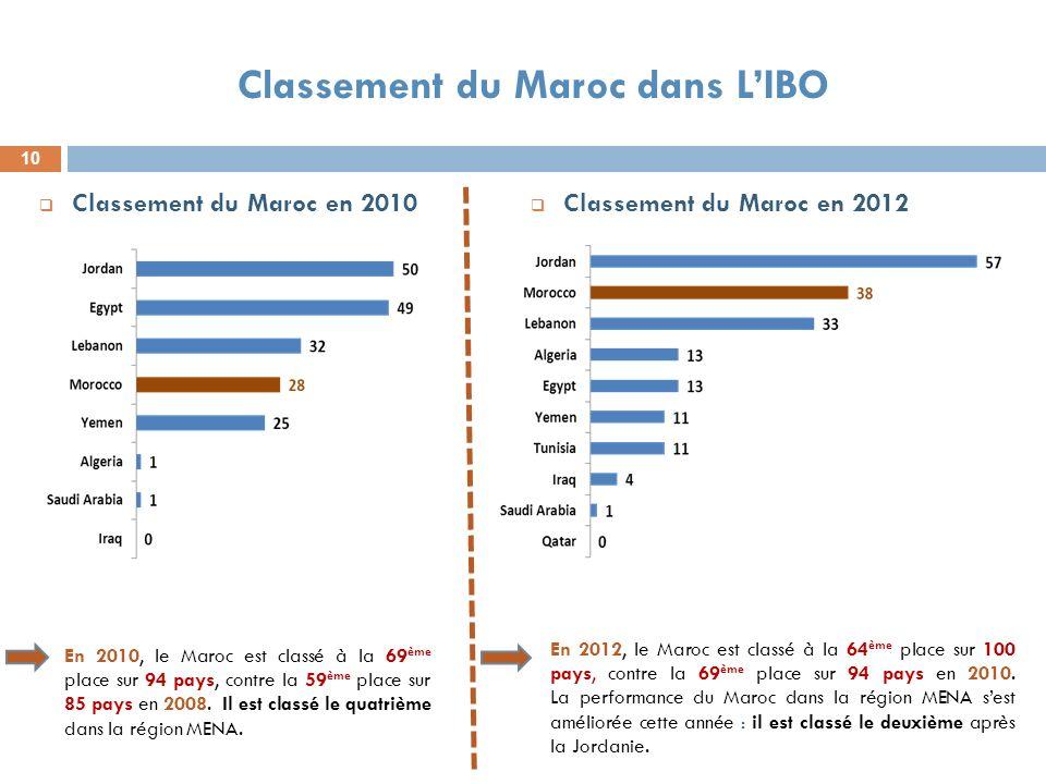 Classement du Maroc dans L'IBO