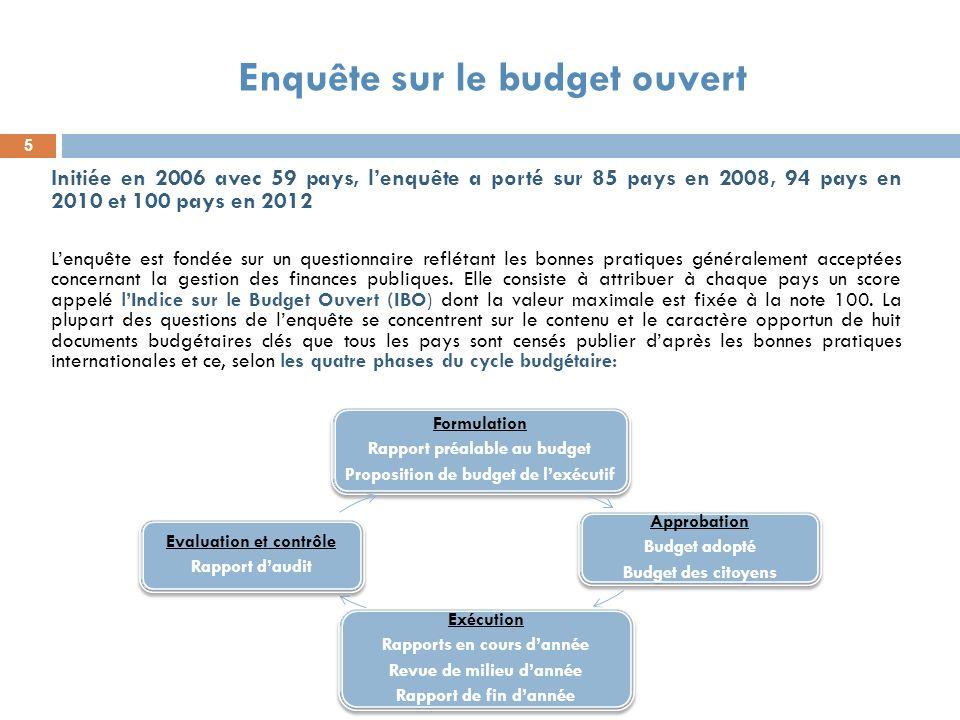 Enquête sur le budget ouvert