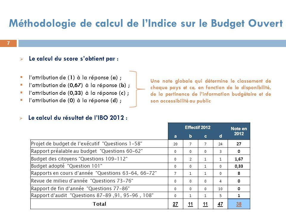 Méthodologie de calcul de l'Indice sur le Budget Ouvert