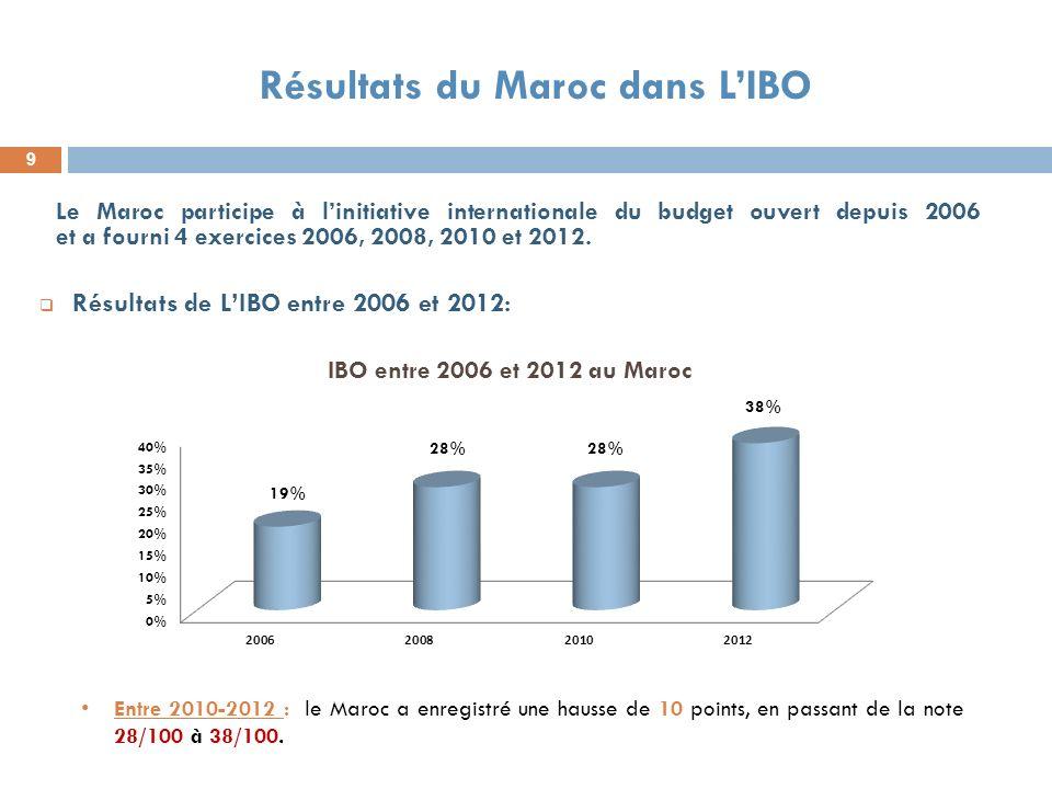 Résultats du Maroc dans L'IBO