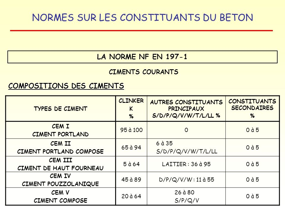 COMPOSITIONS DES CIMENTS