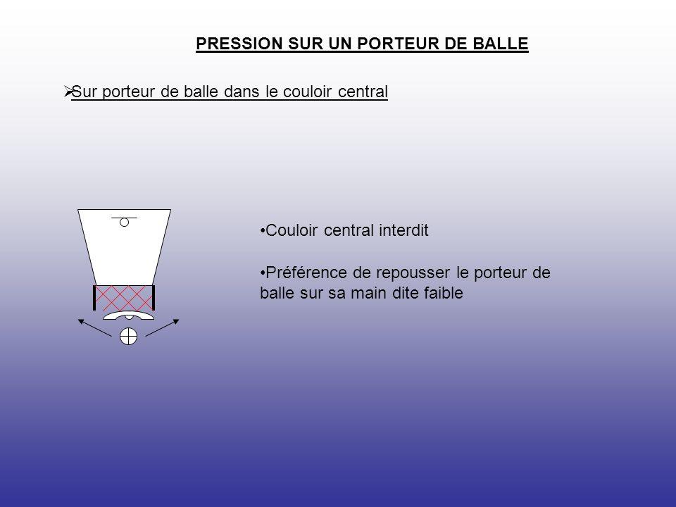 PRESSION SUR UN PORTEUR DE BALLE