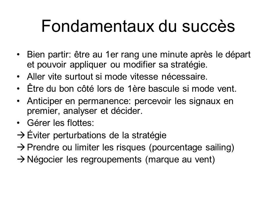 Fondamentaux du succès