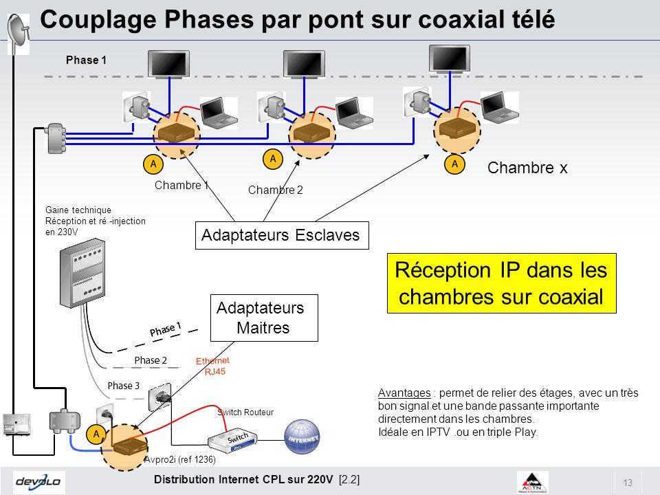 Réception IP dans les chambres sur coaxial