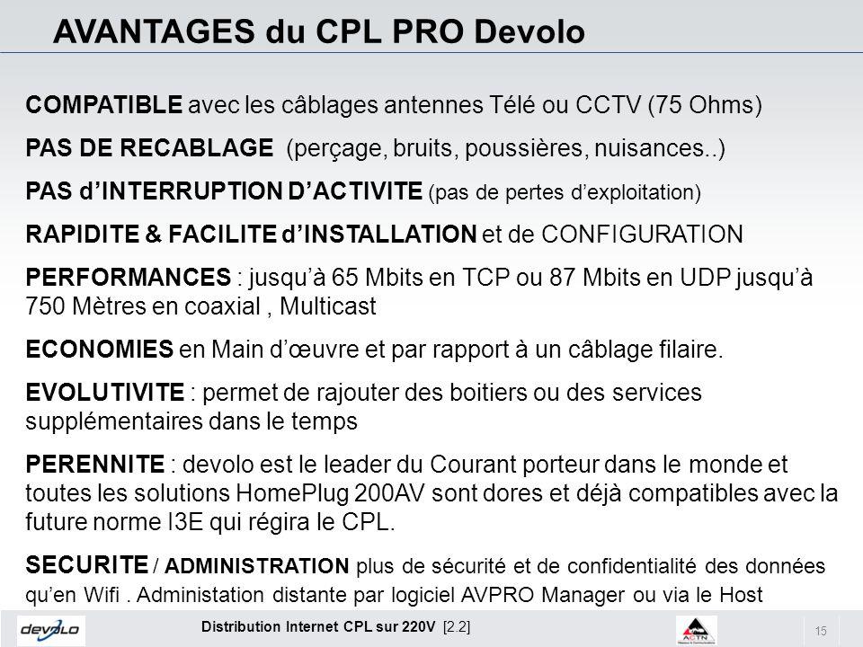 AVANTAGES du CPL PRO Devolo