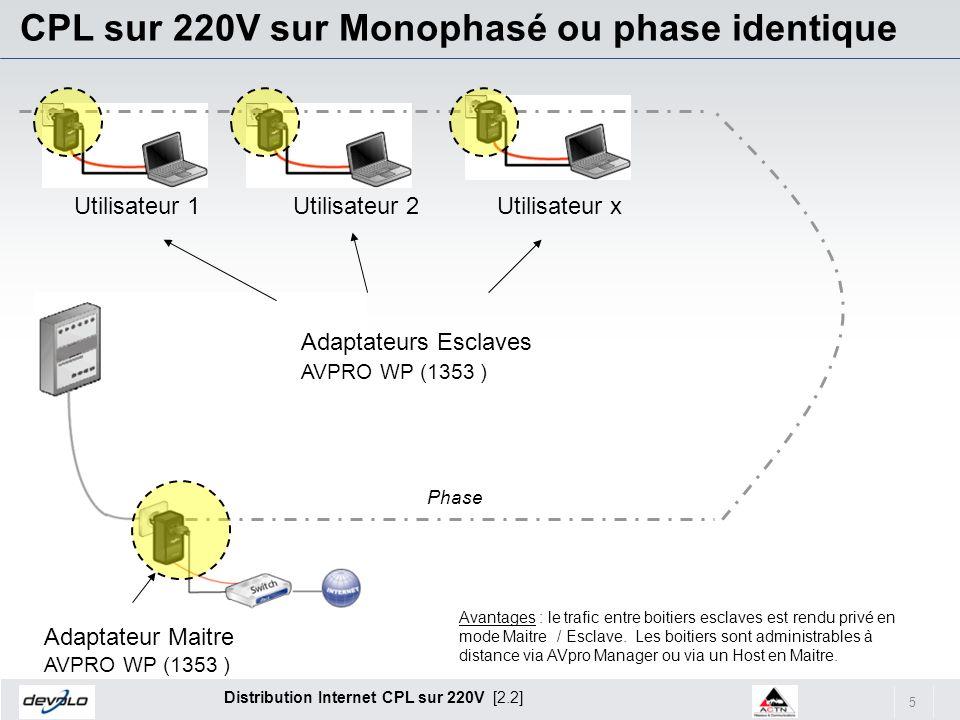 CPL sur 220V sur Monophasé ou phase identique