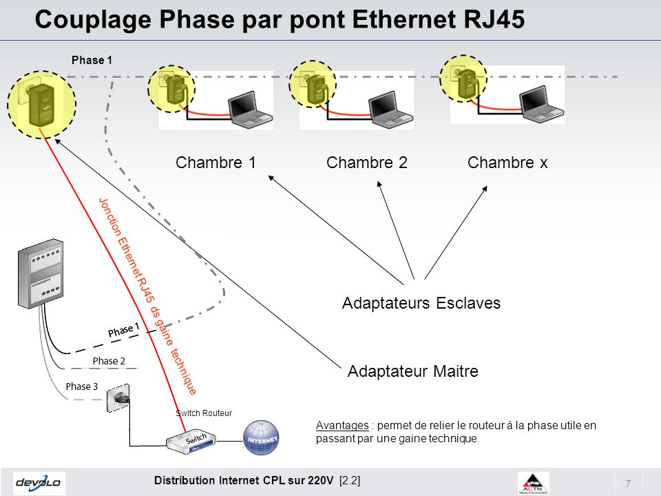 Couplage Phase par pont Ethernet RJ45