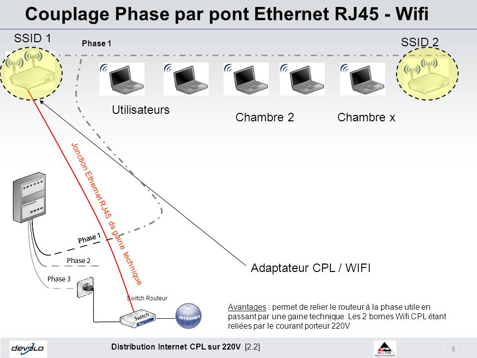 Couplage Phase par pont Ethernet RJ45 - Wifi