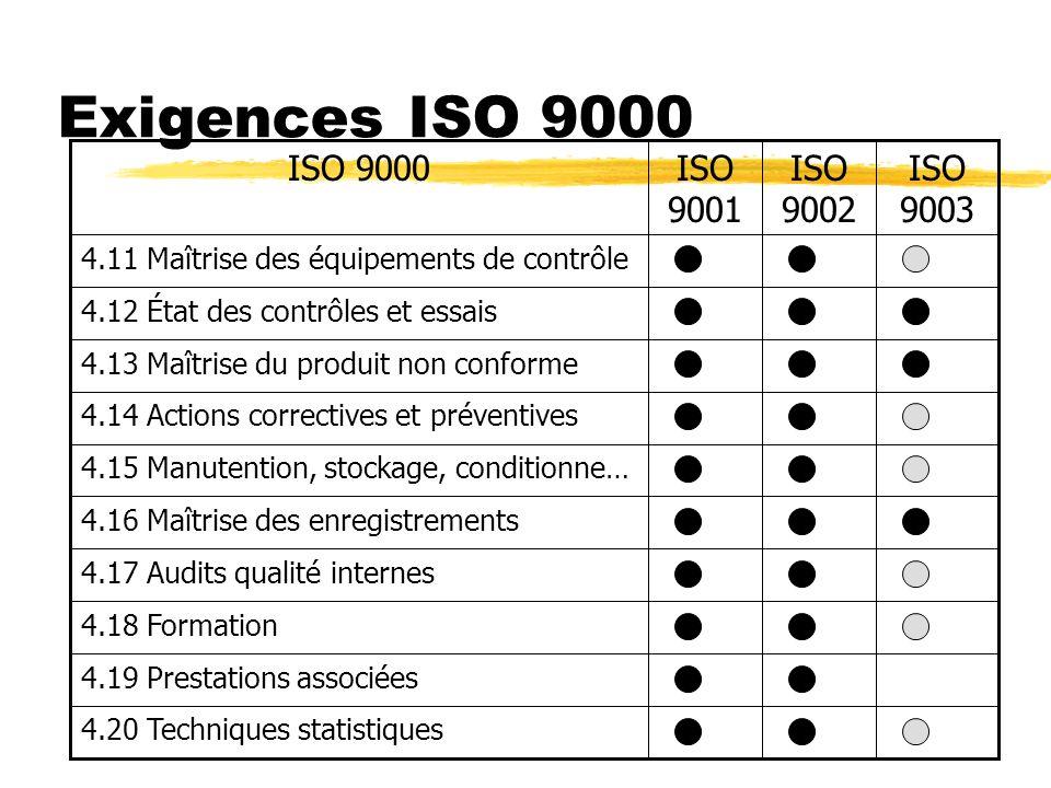 Exigences ISO 9000 ISO 9003 ISO 9002 ISO 9001 ISO 9000