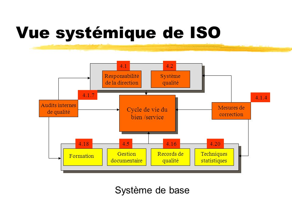 Vue systémique de ISO Système de base Cycle de vie du bien /service