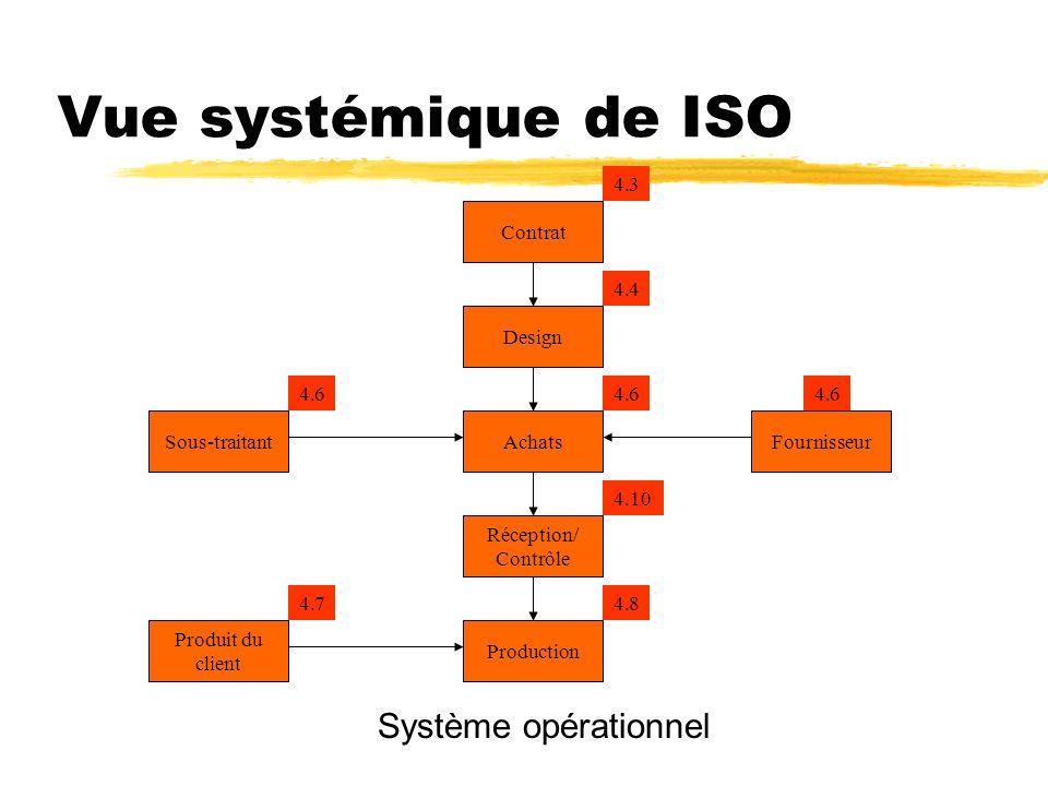 Vue systémique de ISO Système opérationnel 4.3 Contrat 4.4 Design 4.6