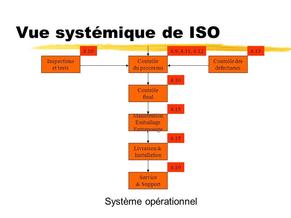 Vue systémique de ISO Système opérationnel 4.10 4.9, 4.11, 4.12 4.13