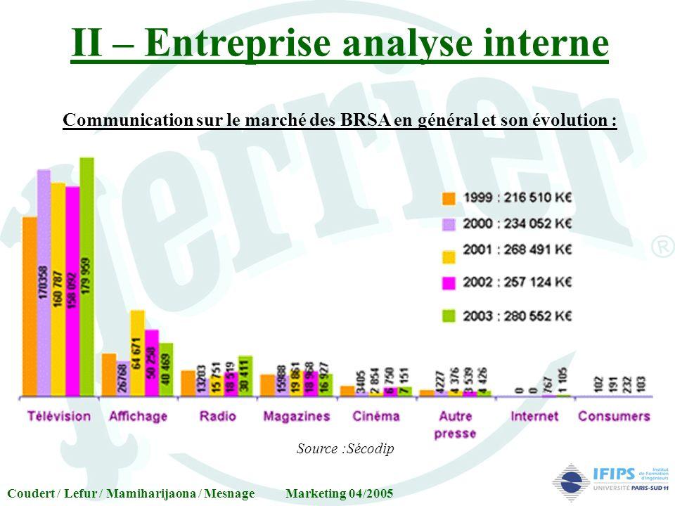 II – Entreprise analyse interne