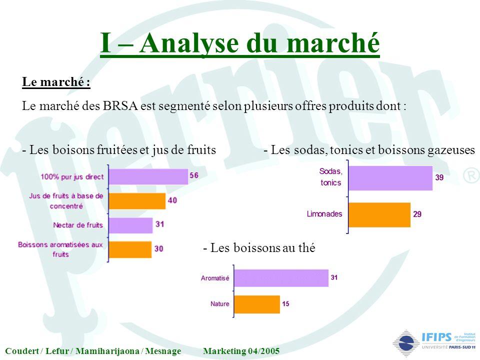 I – Analyse du marché Le marché :