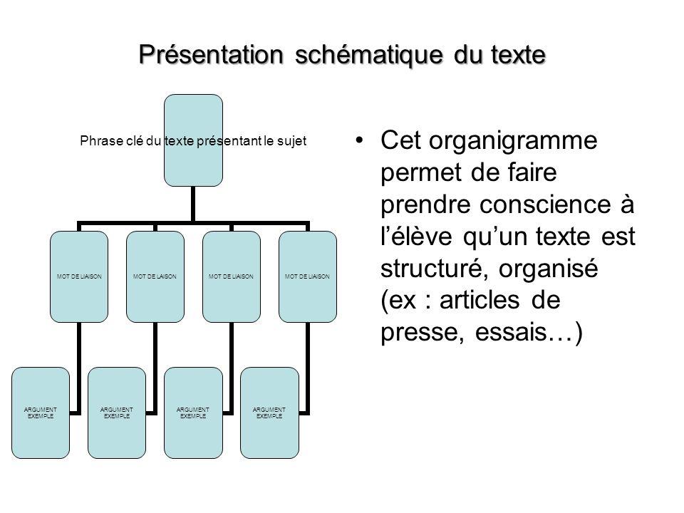 Présentation schématique du texte