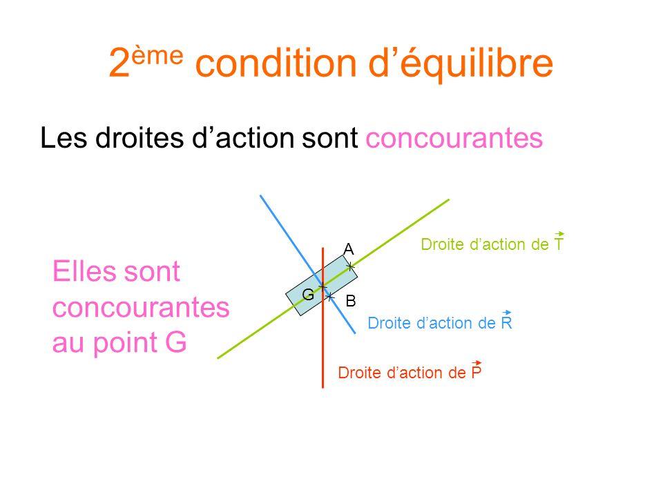 2ème condition d'équilibre
