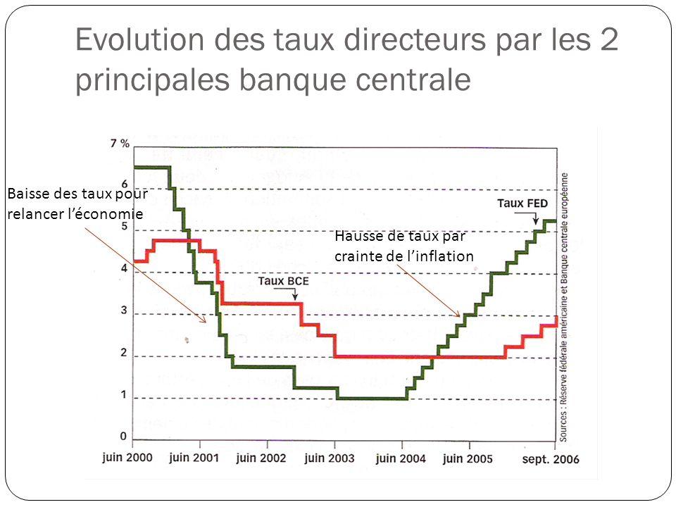 Evolution des taux directeurs par les 2 principales banque centrale