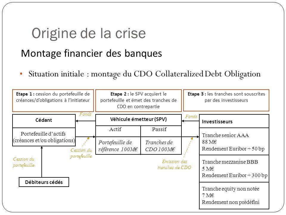 Origine de la crise Montage financier des banques