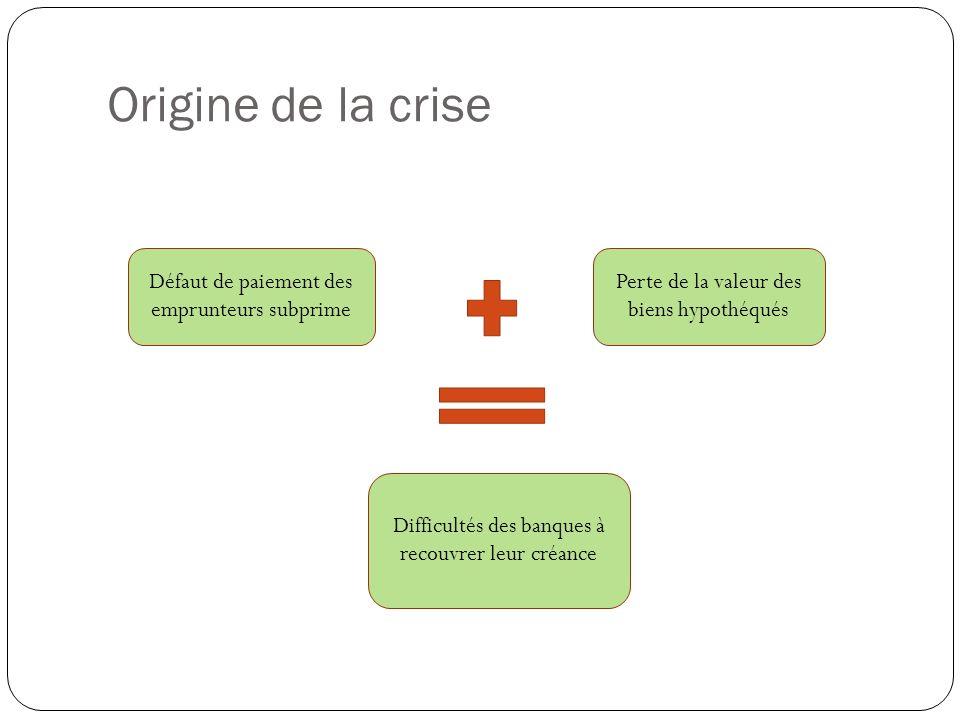 Origine de la crise Défaut de paiement des emprunteurs subprime