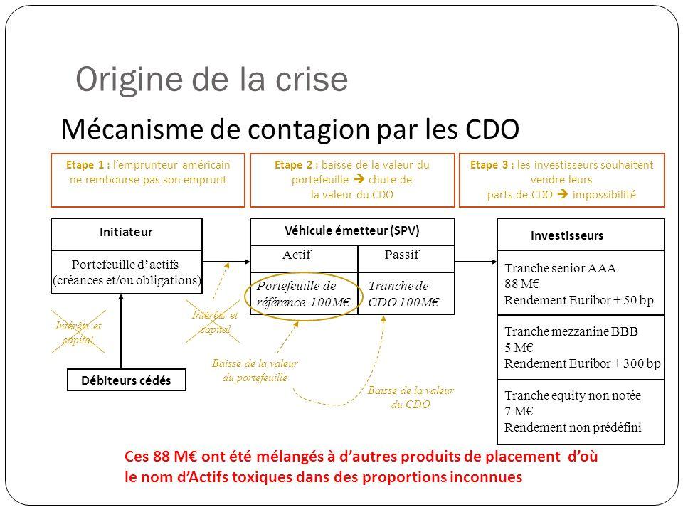 Origine de la crise Mécanisme de contagion par les CDO