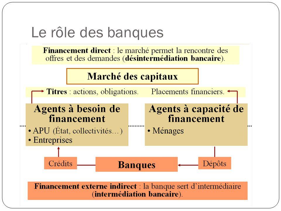 Le rôle des banques