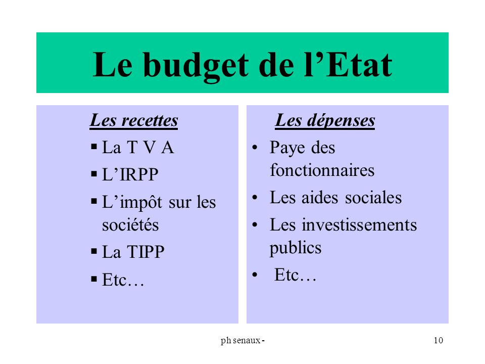 Le budget de l'Etat Les recettes La T V A L'IRPP