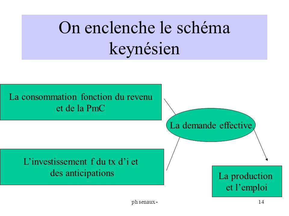 On enclenche le schéma keynésien