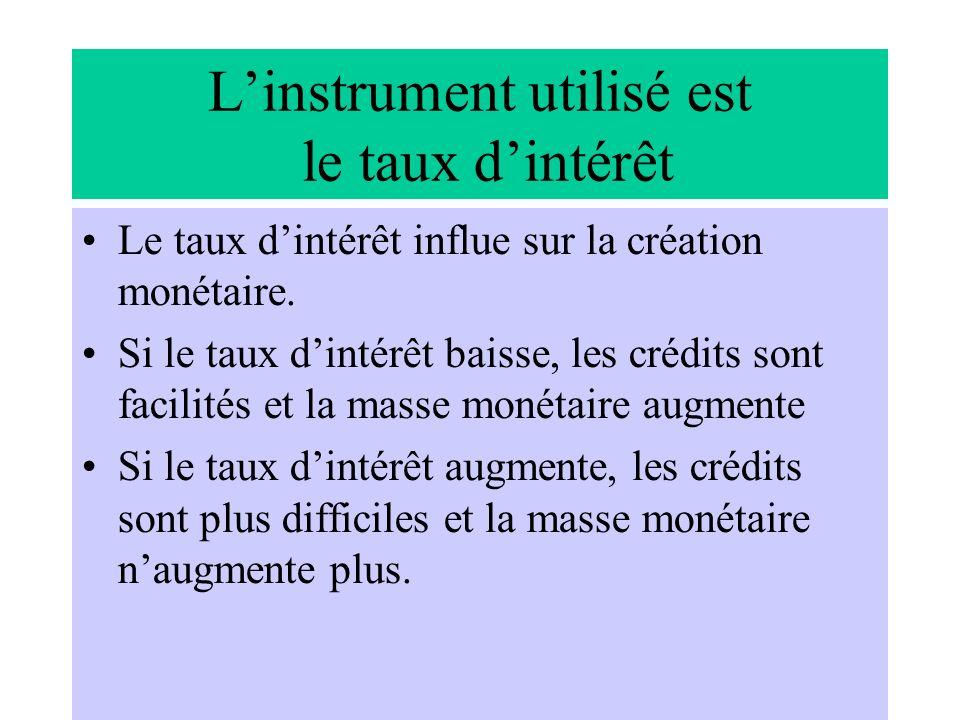 L'instrument utilisé est le taux d'intérêt