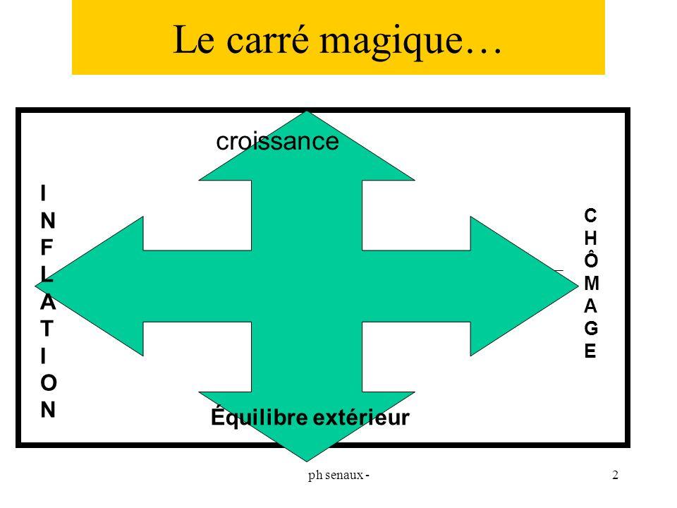 Le carré magique… croissance I N F L A T O Équilibre extérieur C H Ô M