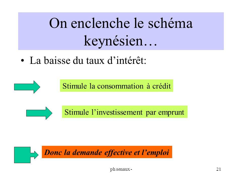 On enclenche le schéma keynésien…
