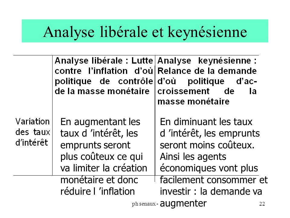 Analyse libérale et keynésienne
