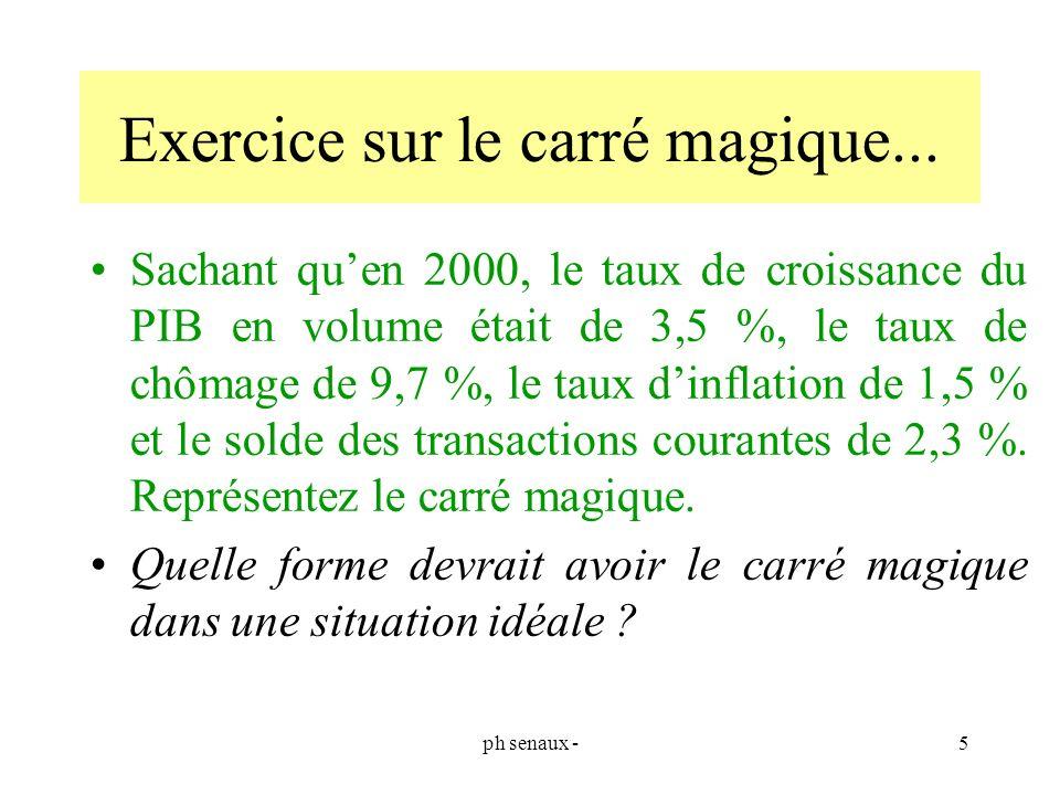 Exercice sur le carré magique...