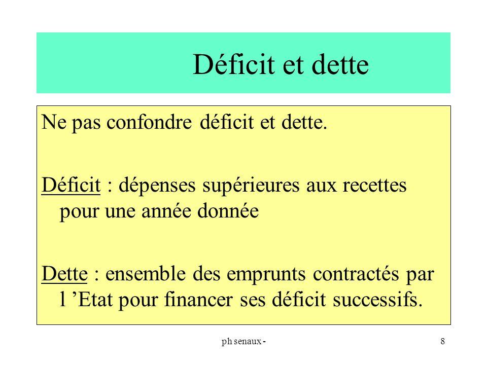 Déficit et dette Ne pas confondre déficit et dette.