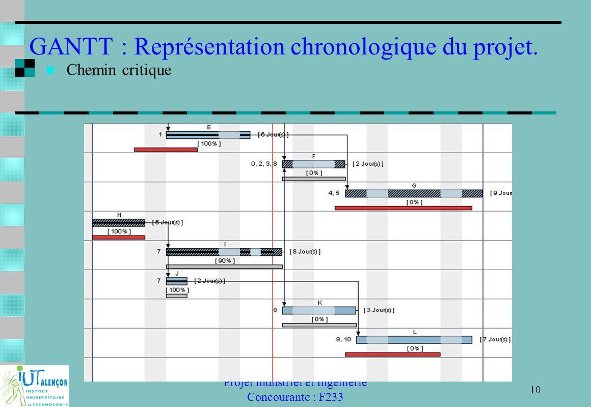 GANTT : Représentation chronologique du projet.