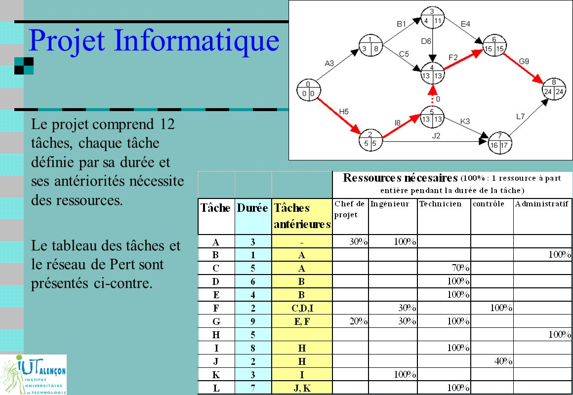 Projet industriel et Ingénierie Concourante : F233