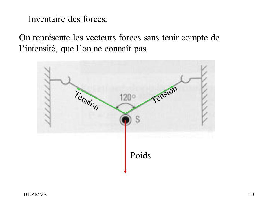 Inventaire des forces: