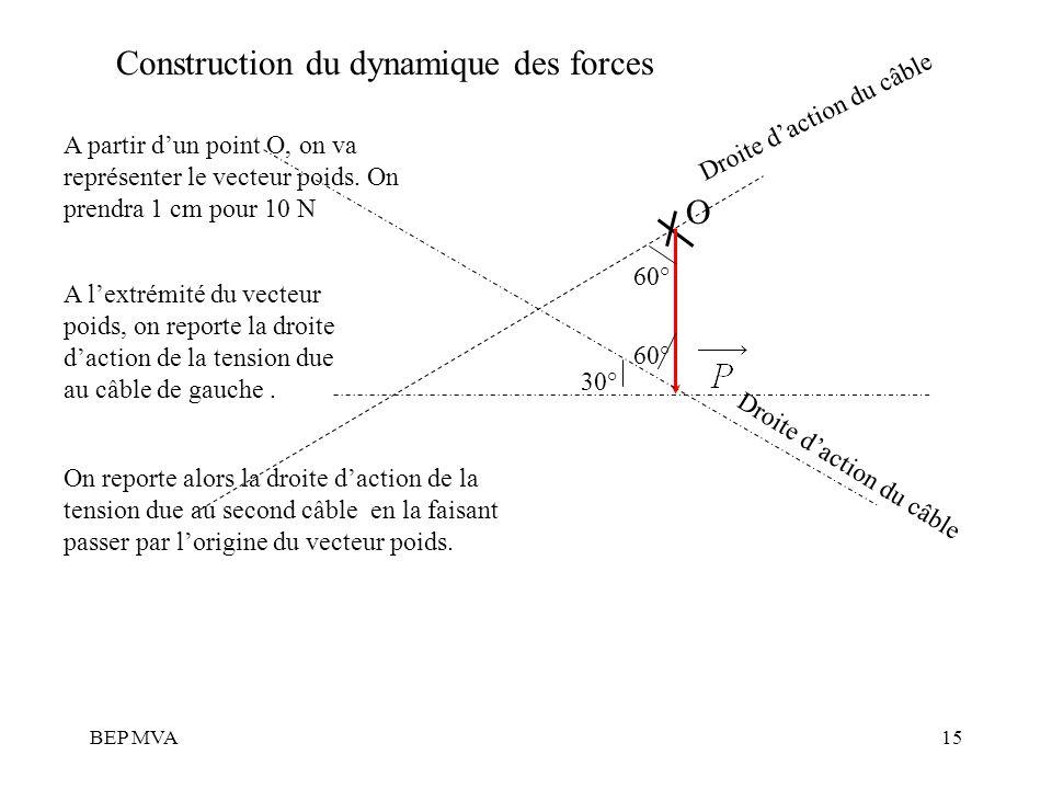 Construction du dynamique des forces