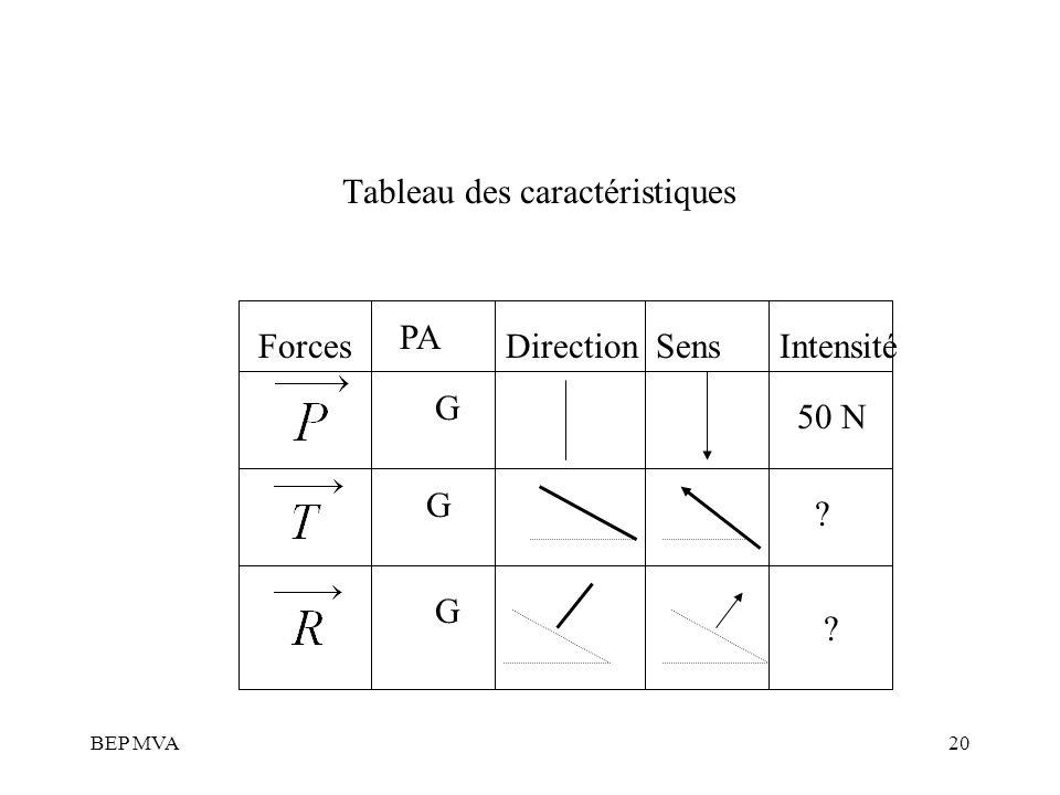 Tableau des caractéristiques