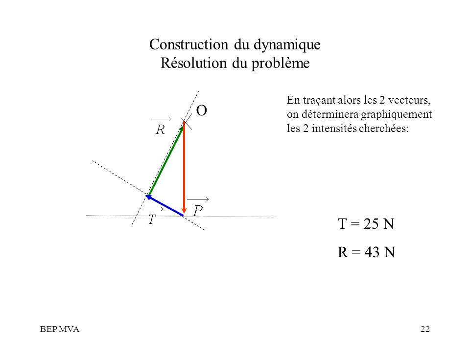 Construction du dynamique Résolution du problème